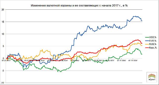Наторгах 26декабря руб. продолжил укрепление кдоллару