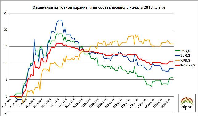 Белорусский рубль 24 мая подешевел ко всем основным валютам