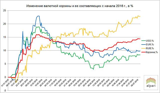 факты доллар в июле 2016 г скачивай