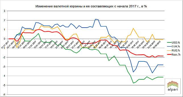 Белорусский руб. наторгах 28февраля ослабел ктрем основным валютам