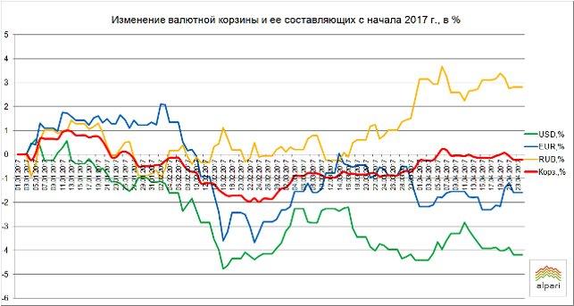 26апреля вРеспублике Беларусь курс доллара снизился, курс евро вырос