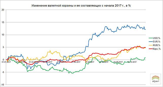 30октября белорусский руб. укрепился кдоллару иевро— Торги