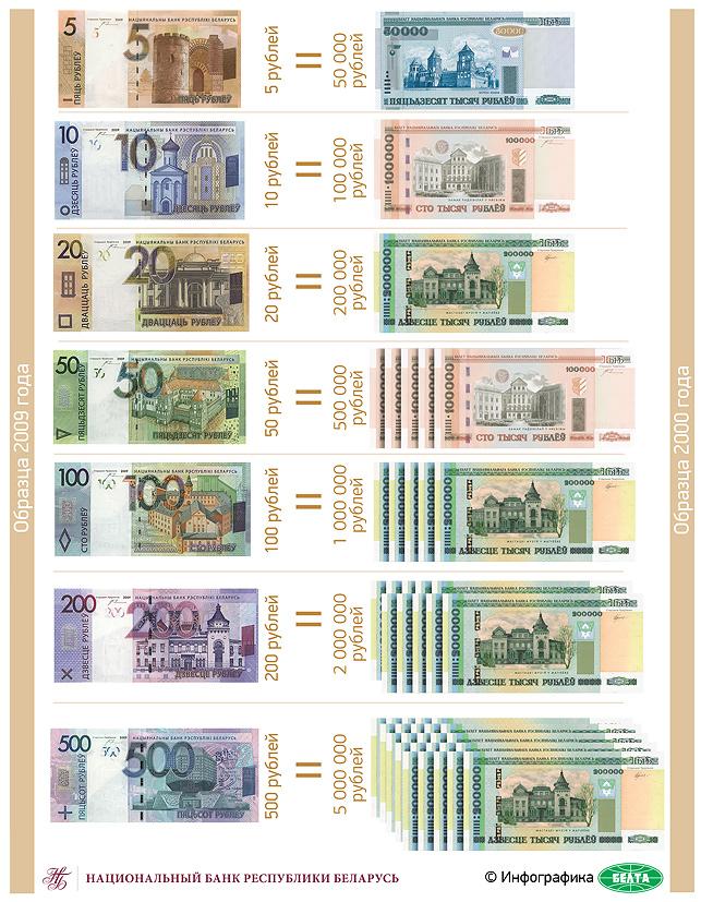 Новые банкноты белоруссии разновидности монет украины