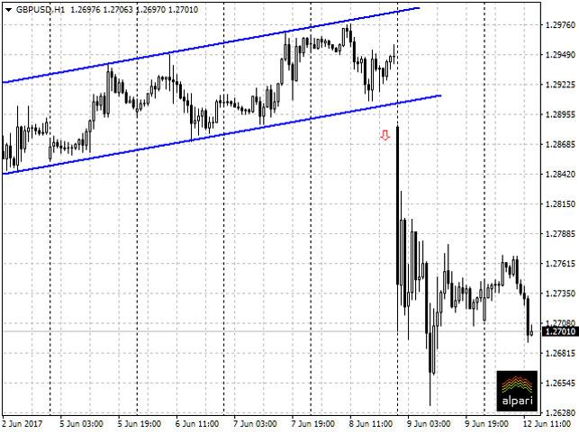 Доллар иевро настарте торгов набирже незначительно уменьшились