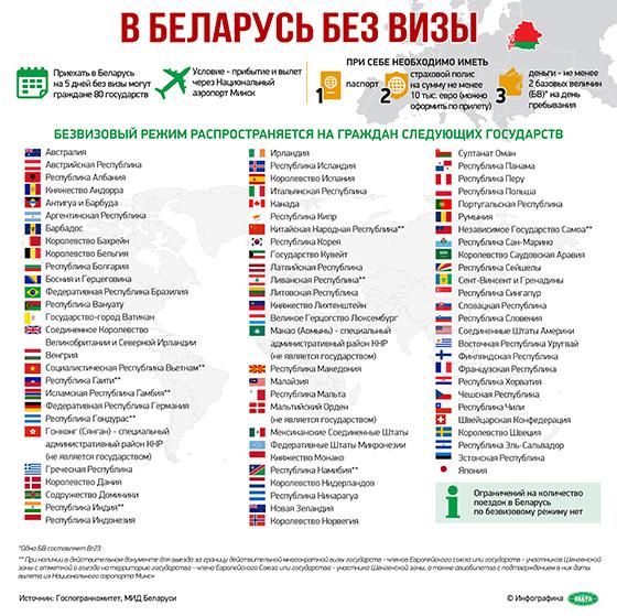 с какими странами у республики беларусь безвизовый режим
