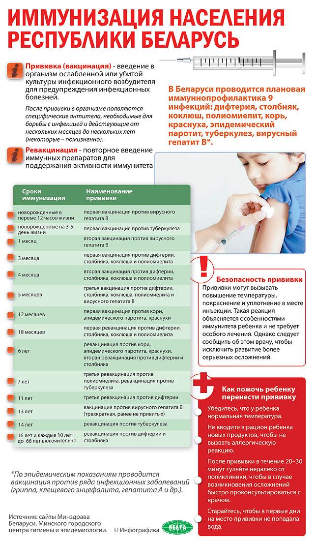 Ребенок 2 5 месяца температура после прививки - Alex-andr.ru