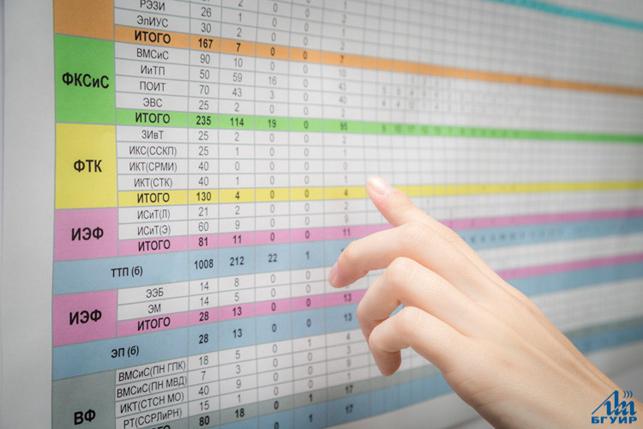 Расписание педиатров в 6 детской поликлинике в ижевске