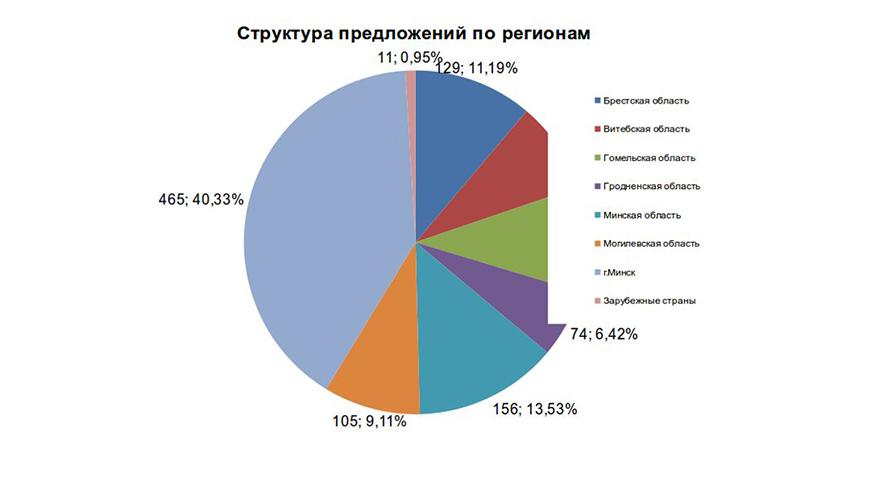 Более 1,1 тыс. предложений поступило на сайт Всебелорусского народного собрания